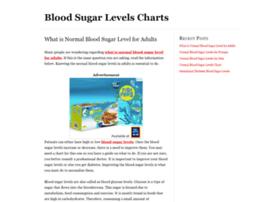 blood sugar levels chart template .