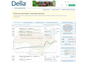 Della.com.ua thumbnail