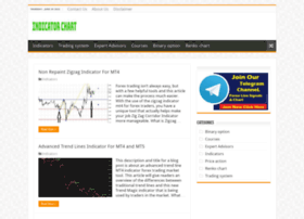 Indicatorchart.com thumbnail