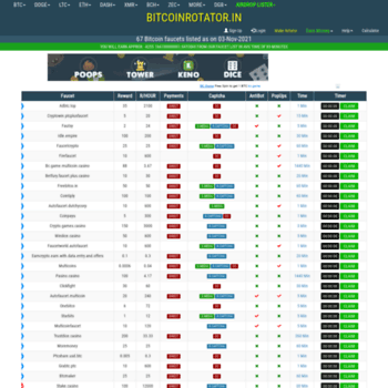 bitcoinrotator in at WI  48 Bitcoin faucet list as on 10-Jul-19