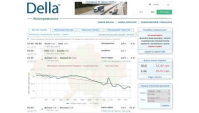 What Della.com.ua website looked like in 2020 (1 year ago)