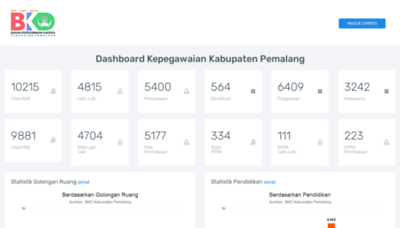 What Simpeg.pemalangkab.go.id website looks like in 2021